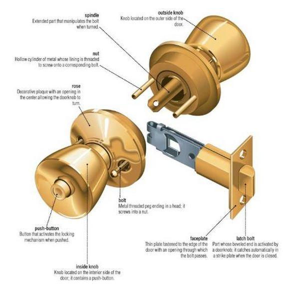 door knob part names photo - 7