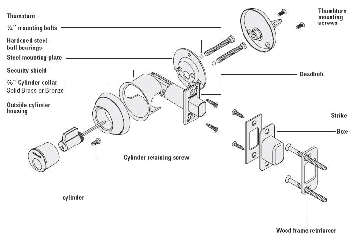 Door Knob Parts Diagram Door Knobs