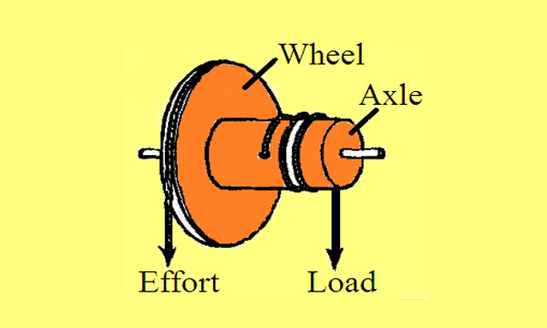 door knob wheel and axle photo - 17