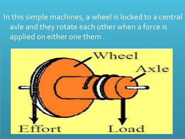 door knob wheel and axle photo - 18